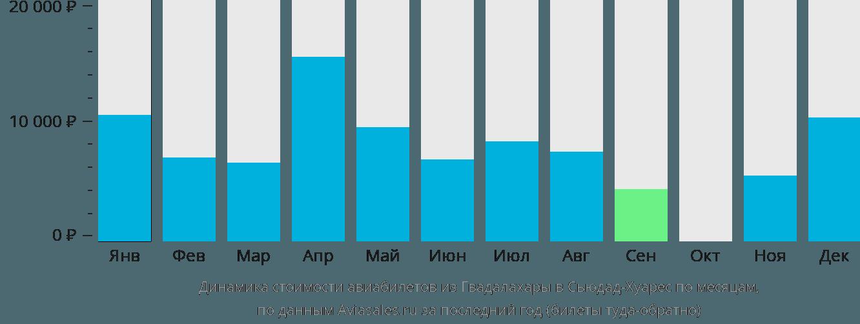 Динамика стоимости авиабилетов из Гвадалахары в Сьюдад-Хуарес по месяцам