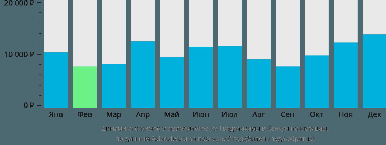 Динамика стоимости авиабилетов из Гвадалахары в Канкун по месяцам