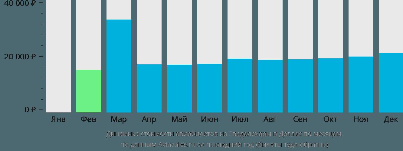 Динамика стоимости авиабилетов из Гвадалахары в Даллас по месяцам