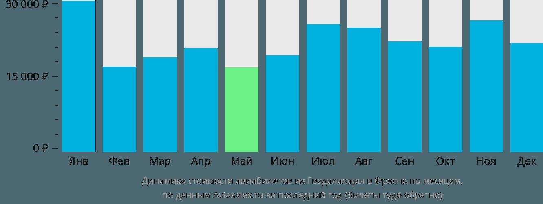 Динамика стоимости авиабилетов из Гвадалахары в Фресно по месяцам