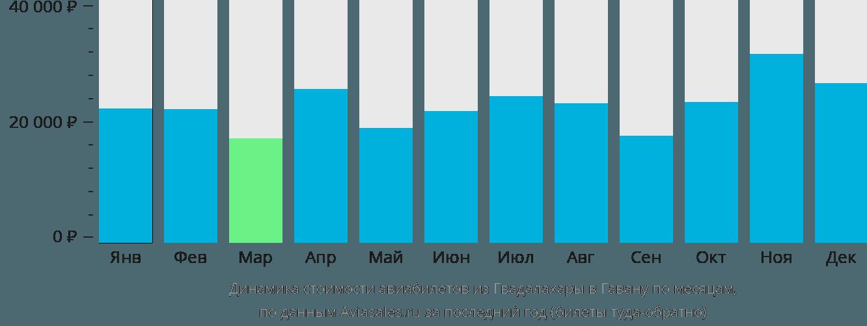 Динамика стоимости авиабилетов из Гвадалахары в Гавану по месяцам
