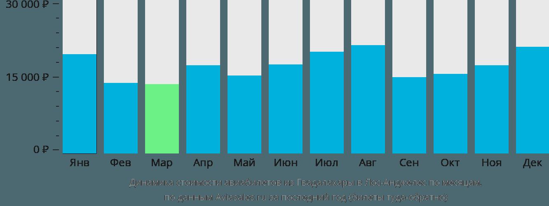 Динамика стоимости авиабилетов из Гвадалахары в Лос-Анджелес по месяцам