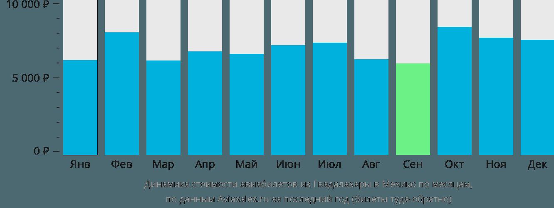Динамика стоимости авиабилетов из Гвадалахары в Мехико по месяцам