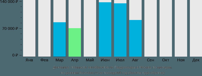 Динамика стоимости авиабилетов из Гвадалахары в Москву по месяцам
