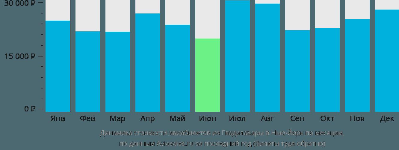 Динамика стоимости авиабилетов из Гвадалахары в Нью-Йорк по месяцам