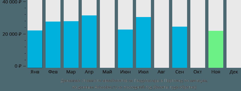 Динамика стоимости авиабилетов из Гвадалахары в Портленд по месяцам
