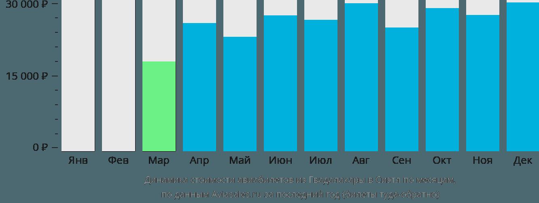 Динамика стоимости авиабилетов из Гвадалахары в Сиэтл по месяцам