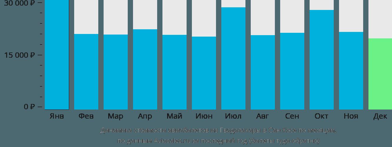 Динамика стоимости авиабилетов из Гвадалахары в Сан-Хосе по месяцам