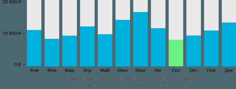Динамика стоимости авиабилетов из Гвадалахары в Тихуану по месяцам