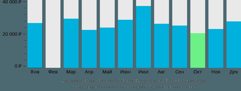 Динамика стоимости авиабилетов из Гвадалахары в Торонто по месяцам