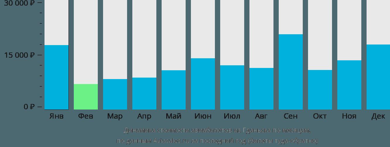 Динамика стоимости авиабилетов из Гданьска по месяцам