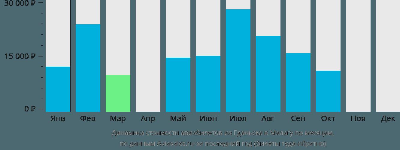 Динамика стоимости авиабилетов из Гданьска в Малагу по месяцам