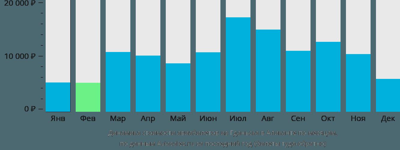 Динамика стоимости авиабилетов из Гданьска в Аликанте по месяцам