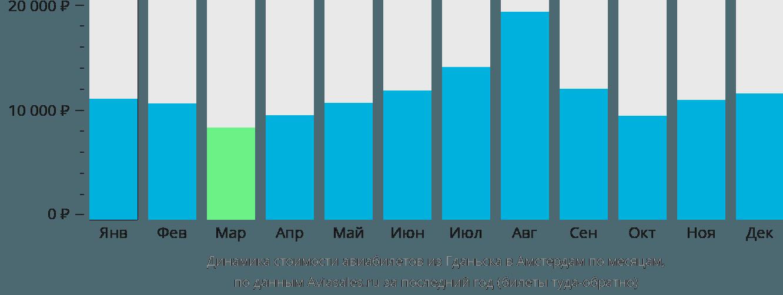 Динамика стоимости авиабилетов из Гданьска в Амстердам по месяцам