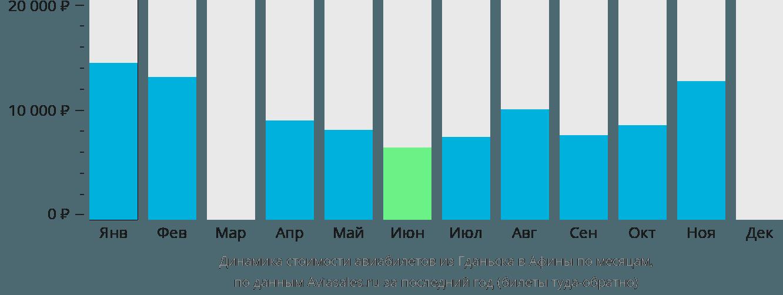 Динамика стоимости авиабилетов из Гданьска в Афины по месяцам