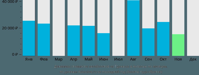 Динамика стоимости авиабилетов из Гданьска в Анталью по месяцам