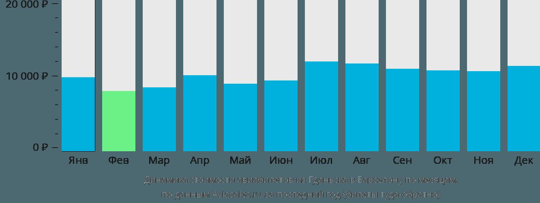 Динамика стоимости авиабилетов из Гданьска в Барселону по месяцам