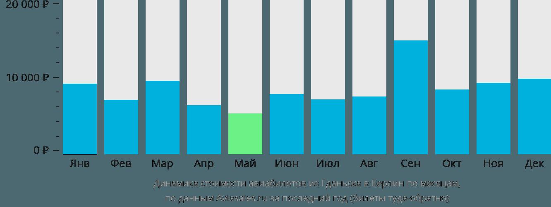 Динамика стоимости авиабилетов из Гданьска в Берлин по месяцам