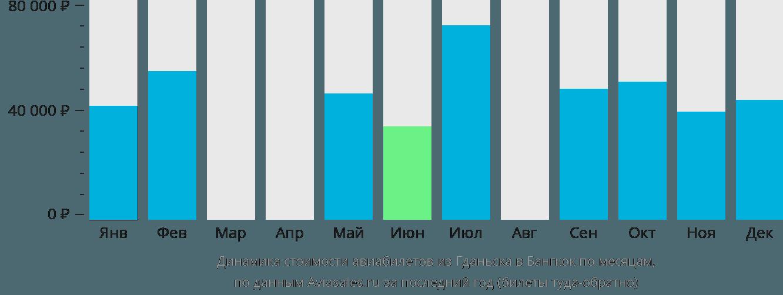 Динамика стоимости авиабилетов из Гданьска в Бангкок по месяцам