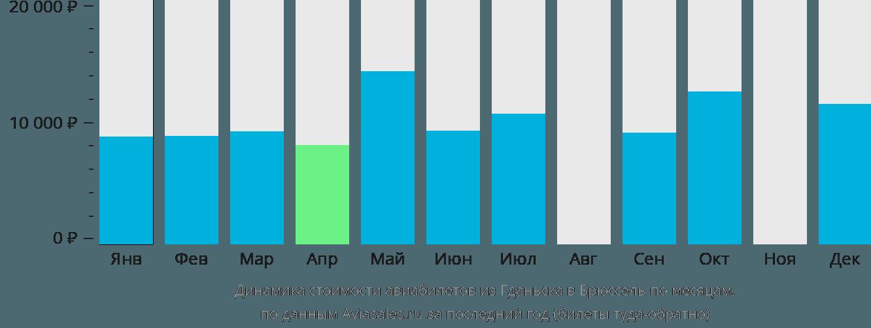 Динамика стоимости авиабилетов из Гданьска в Брюссель по месяцам