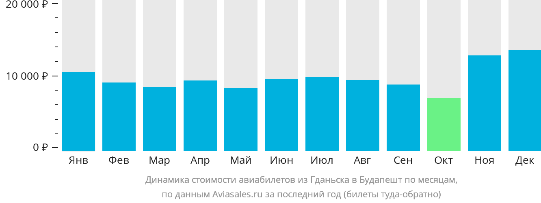 Динамика стоимости авиабилетов из Гданьска в Будапешт по месяцам