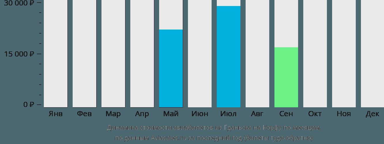 Динамика стоимости авиабилетов из Гданьска на Корфу по месяцам