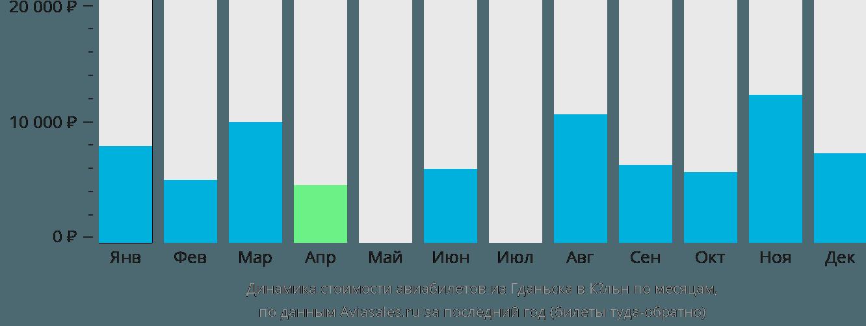 Динамика стоимости авиабилетов из Гданьска в Кёльн по месяцам