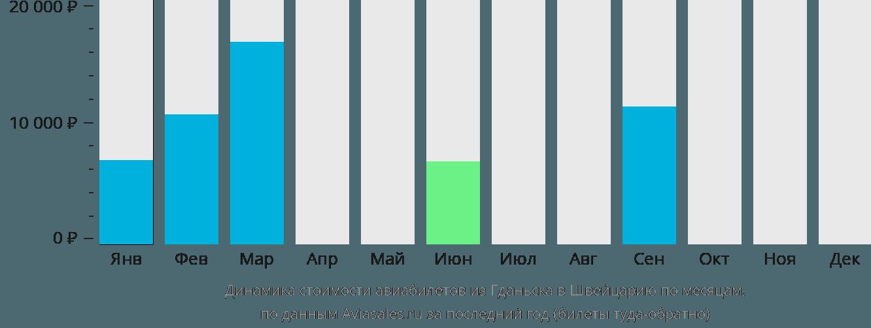 Динамика стоимости авиабилетов из Гданьска в Швейцарию по месяцам