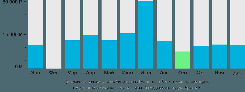Динамика стоимости авиабилетов из Гданьска в Копенгаген по месяцам