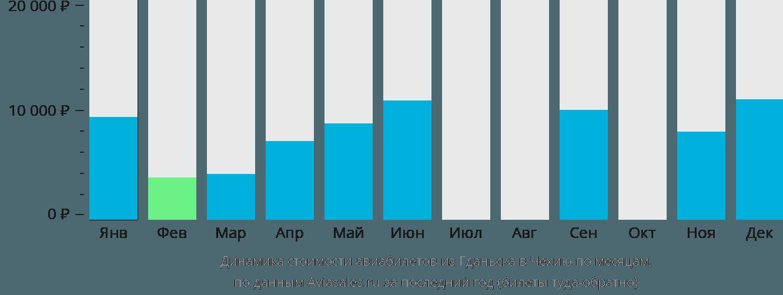 Динамика стоимости авиабилетов из Гданьска в Чехию по месяцам
