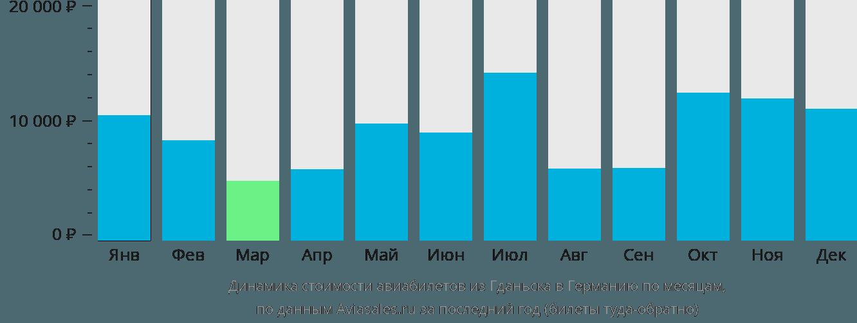 Динамика стоимости авиабилетов из Гданьска в Германию по месяцам