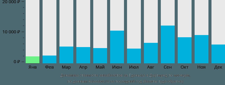 Динамика стоимости авиабилетов из Гданьска в Дортмунд по месяцам
