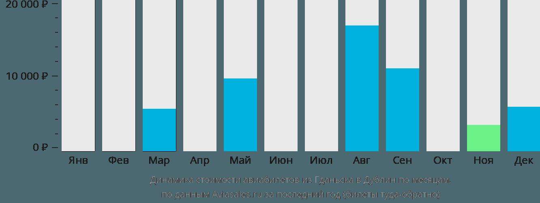 Динамика стоимости авиабилетов из Гданьска в Дублин по месяцам