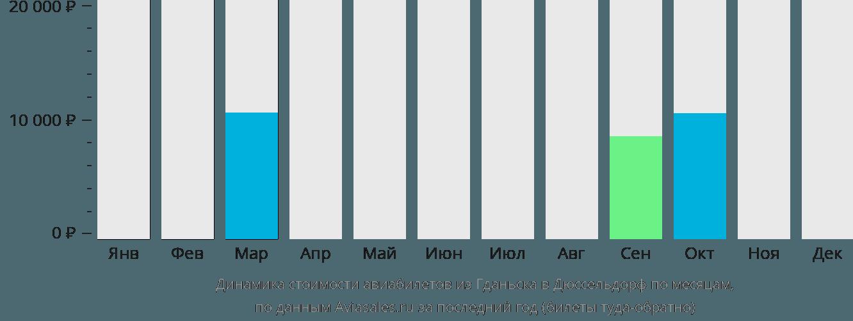Динамика стоимости авиабилетов из Гданьска в Дюссельдорф по месяцам