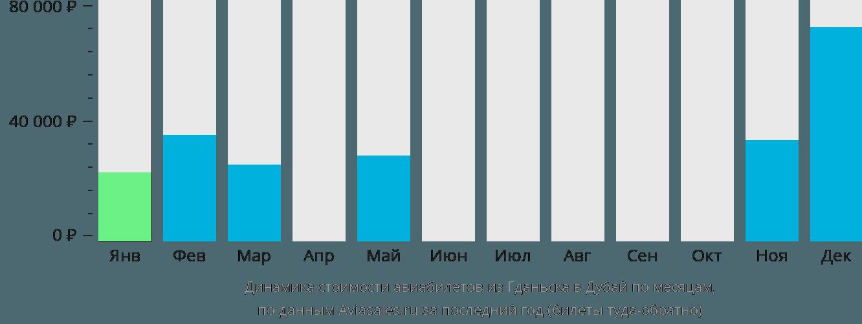 Динамика стоимости авиабилетов из Гданьска в Дубай по месяцам
