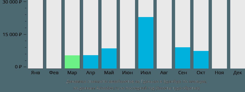 Динамика стоимости авиабилетов из Гданьска в Эдинбург по месяцам