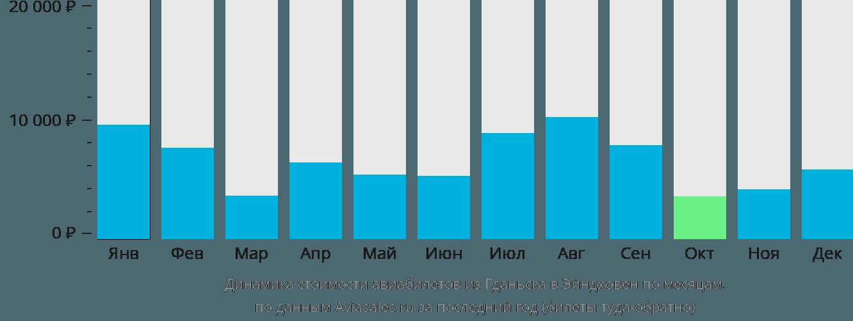 Динамика стоимости авиабилетов из Гданьска в Эйндховен по месяцам