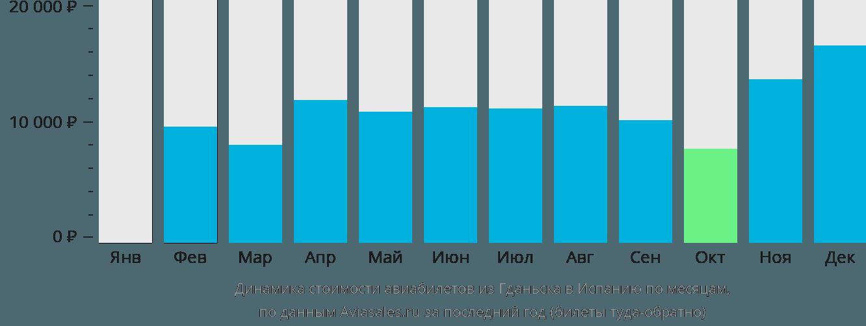 Динамика стоимости авиабилетов из Гданьска в Испанию по месяцам