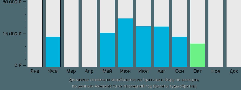 Динамика стоимости авиабилетов из Гданьска в Фару по месяцам