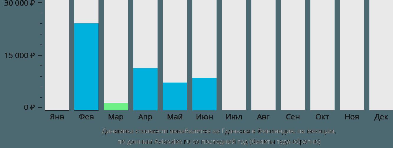 Динамика стоимости авиабилетов из Гданьска в Финляндию по месяцам