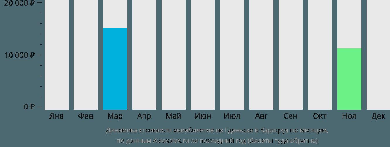 Динамика стоимости авиабилетов из Гданьска в Карлсруэ по месяцам