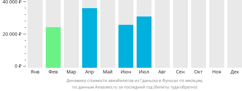 Динамика стоимости авиабилетов из Гданьска в Фуншал по месяцам