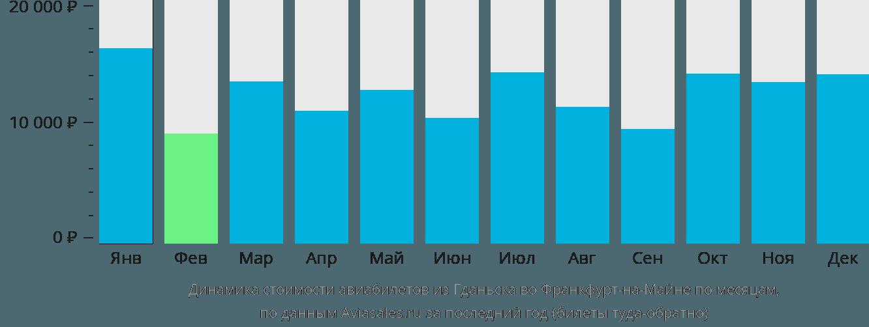 Динамика стоимости авиабилетов из Гданьска во Франкфурт-на-Майне по месяцам