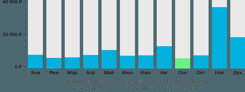 Динамика стоимости авиабилетов из Гданьска во Францию по месяцам
