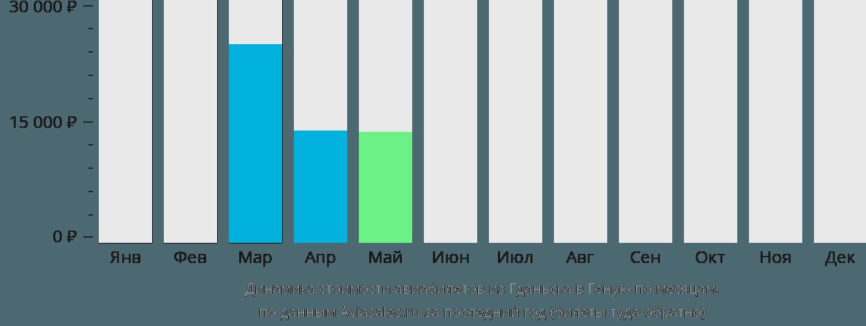Динамика стоимости авиабилетов из Гданьска в Геную по месяцам