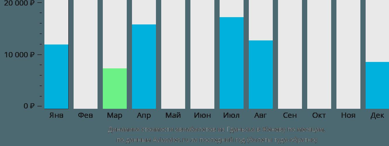 Динамика стоимости авиабилетов из Гданьска в Женеву по месяцам