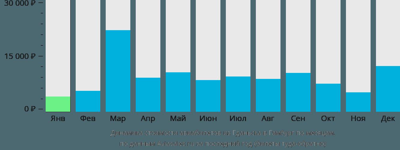 Динамика стоимости авиабилетов из Гданьска в Гамбург по месяцам