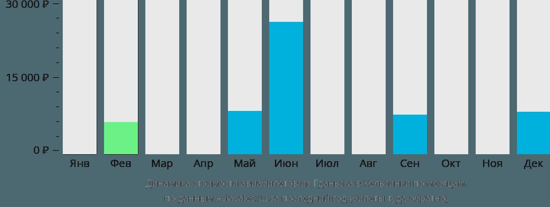 Динамика стоимости авиабилетов из Гданьска в Хельсинки по месяцам
