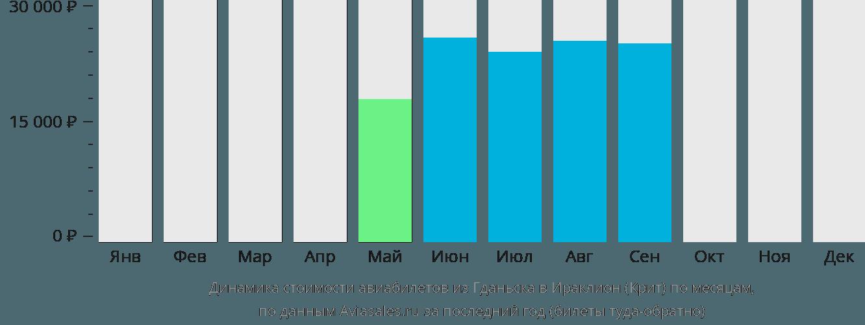 Динамика стоимости авиабилетов из Гданьска в Ираклион (Крит) по месяцам