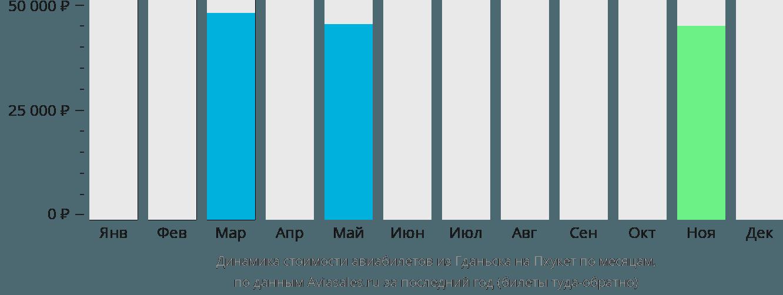 Динамика стоимости авиабилетов из Гданьска на Пхукет по месяцам